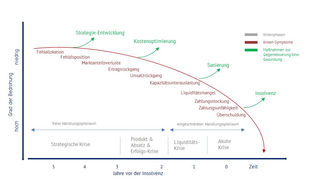 Typischer Verlauf der Stadien in einer Unternehmenskrise